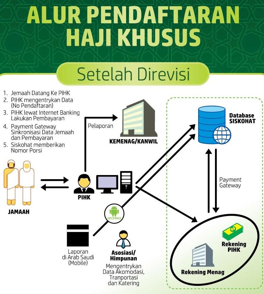 Hasil gambar untuk mekanisme pendaftaran haji depag